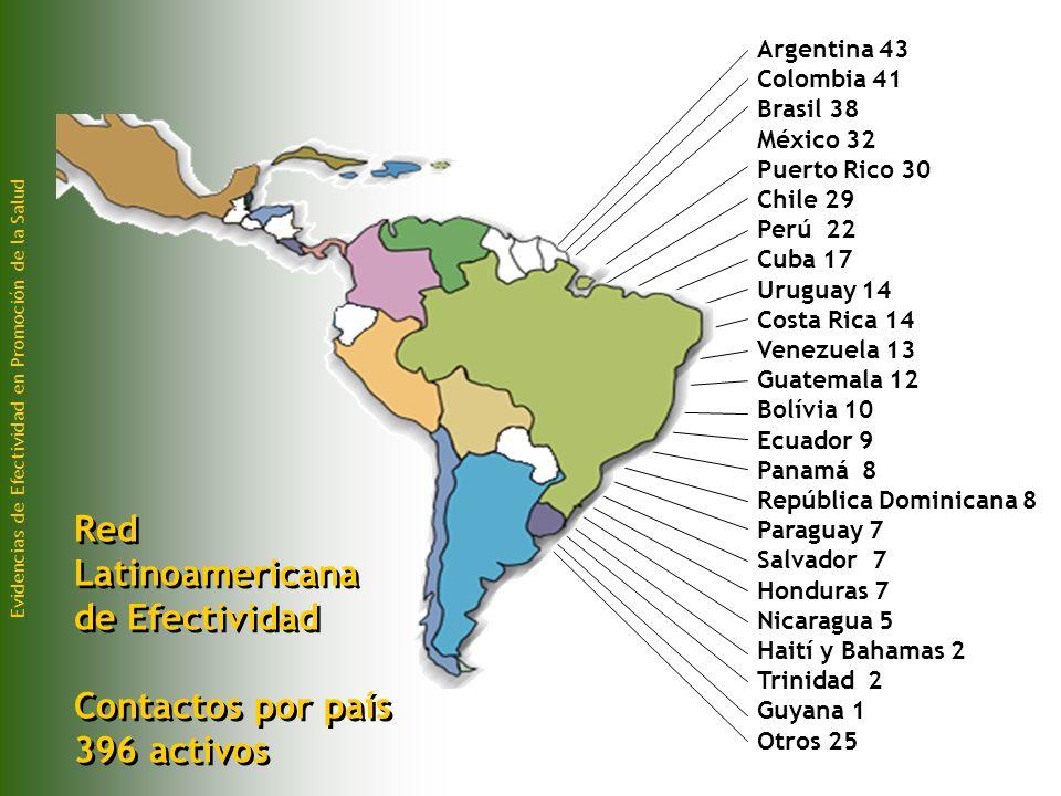 Red Latinoamericana de Efectividad