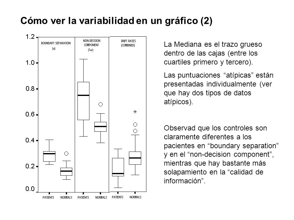 Cómo ver la variabilidad en un gráfico (2)