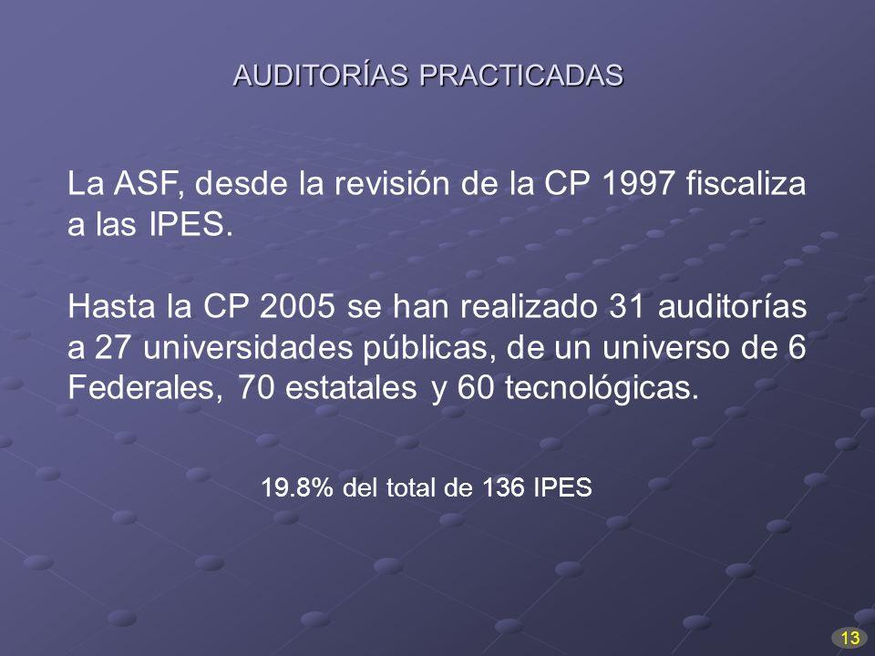 La ASF, desde la revisión de la CP 1997 fiscaliza a las IPES.