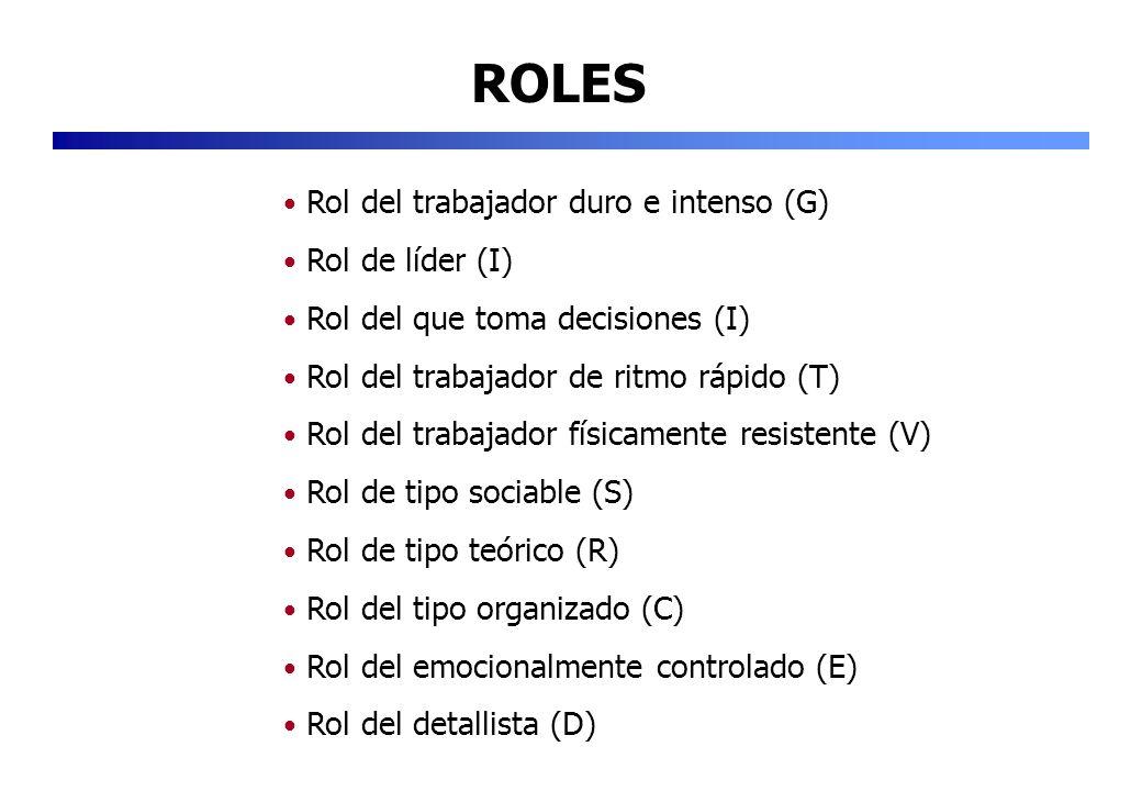 ROLES Rol del trabajador duro e intenso (G) Rol de líder (I)