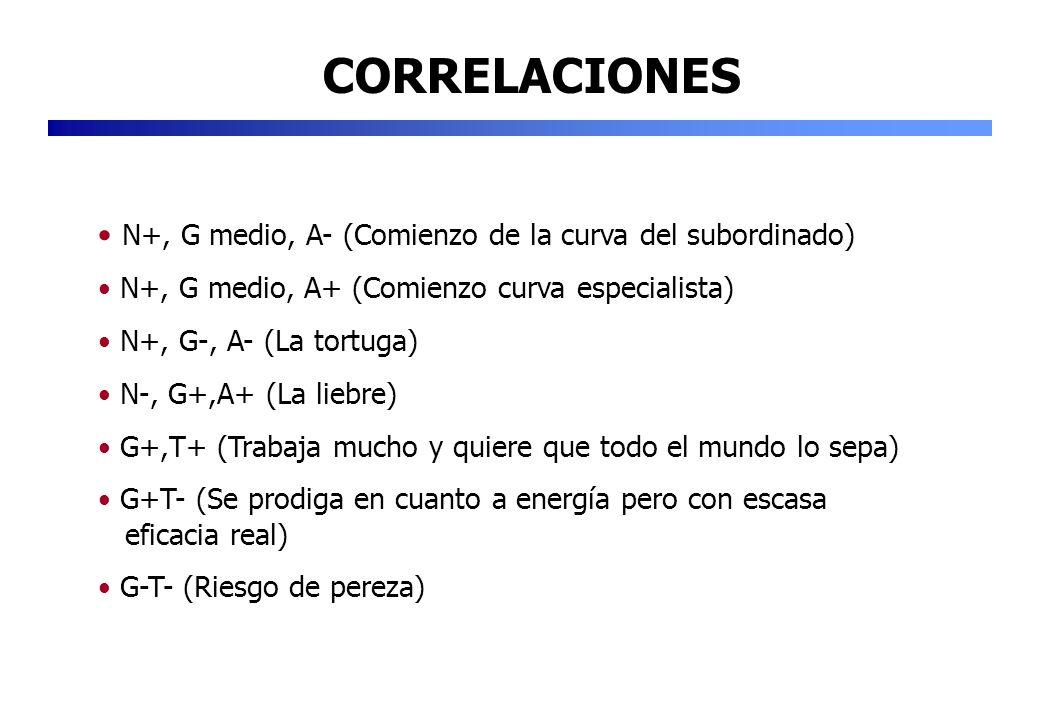 CORRELACIONES N+, G medio, A- (Comienzo de la curva del subordinado)