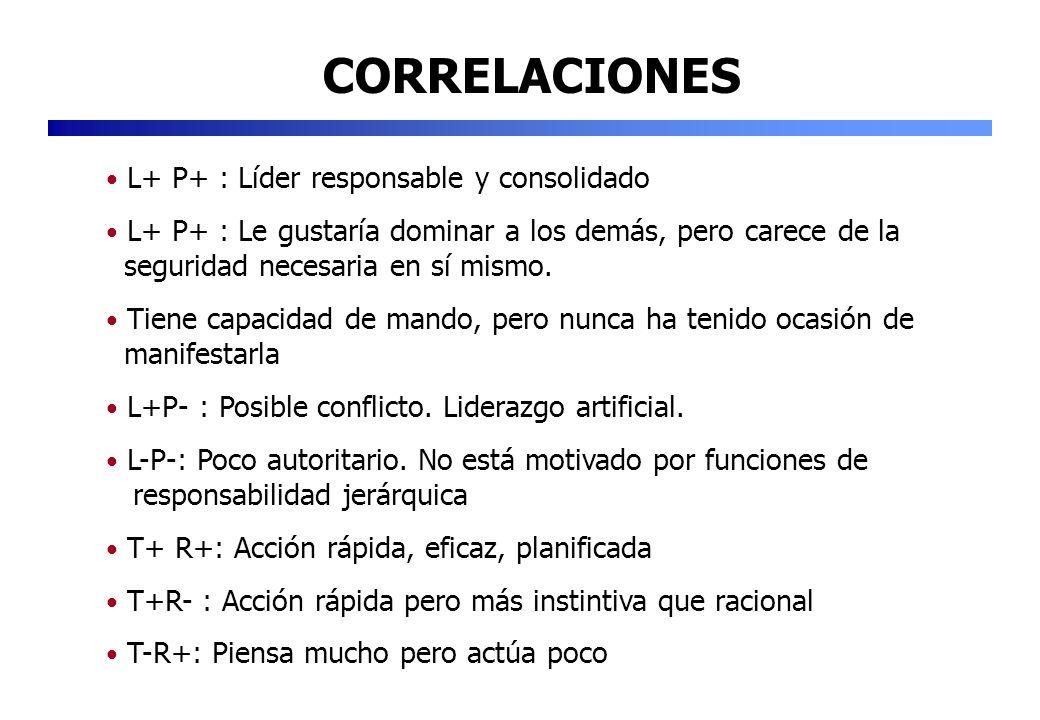 CORRELACIONES L+ P+ : Líder responsable y consolidado