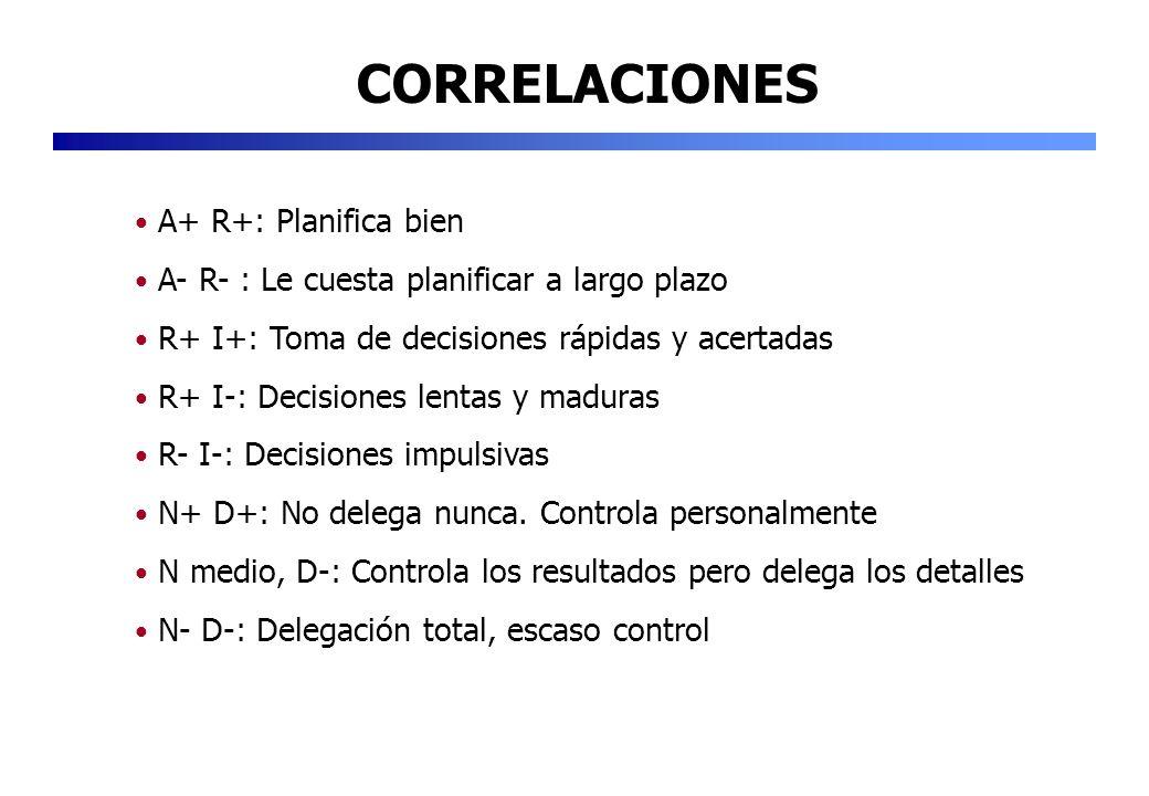 CORRELACIONES A+ R+: Planifica bien