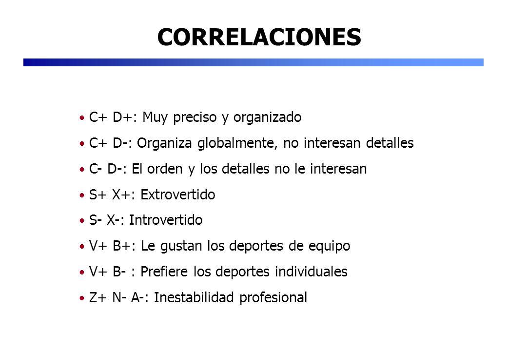 CORRELACIONES C+ D+: Muy preciso y organizado