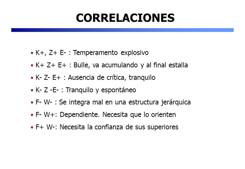 CORRELACIONES K+, Z+ E- : Temperamento explosivo