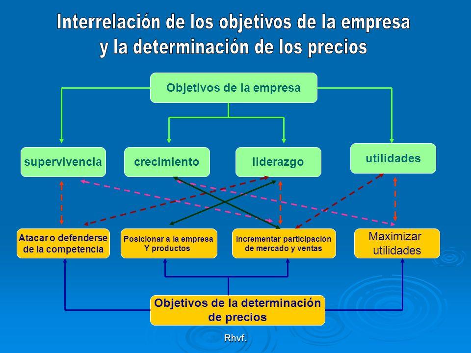 Interrelación de los objetivos de la empresa
