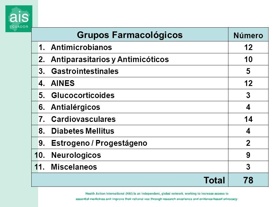 Grupos Farmacológicos