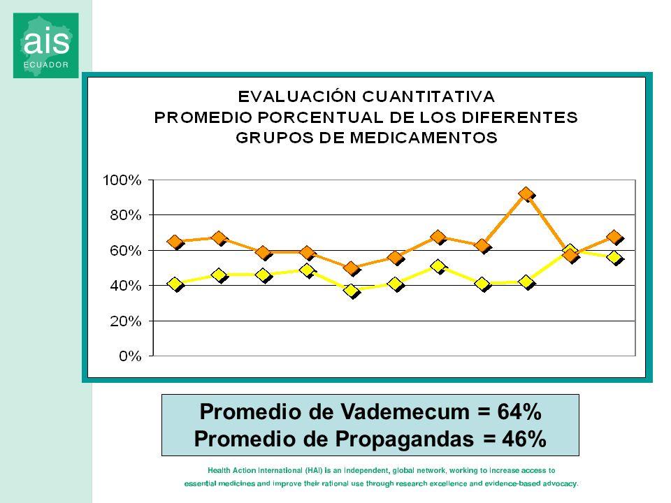 Promedio de Vademecum = 64% Promedio de Propagandas = 46%