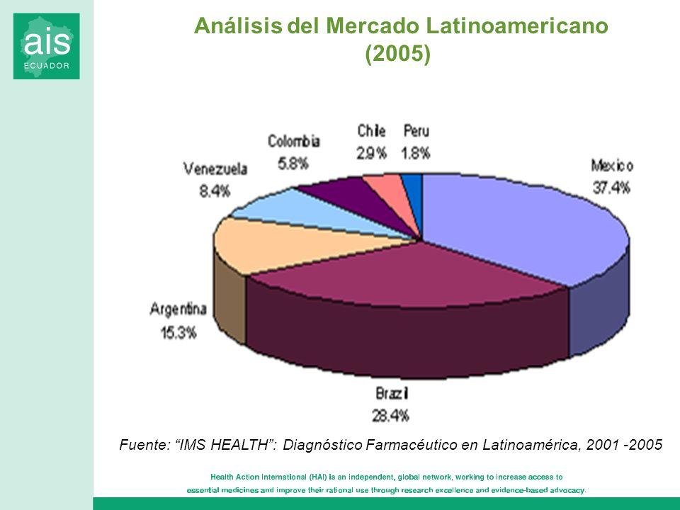 Análisis del Mercado Latinoamericano (2005)