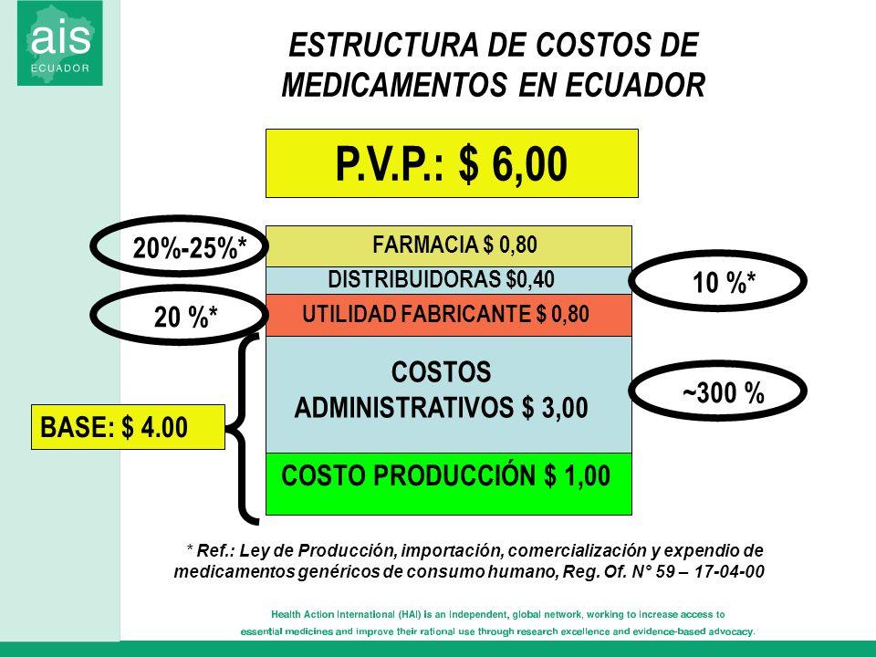 P.V.P.: $ 6,00 ESTRUCTURA DE COSTOS DE MEDICAMENTOS EN ECUADOR