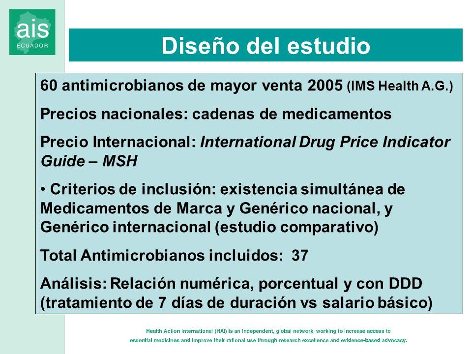 Diseño del estudio 60 antimicrobianos de mayor venta 2005 (IMS Health A.G.) Precios nacionales: cadenas de medicamentos.