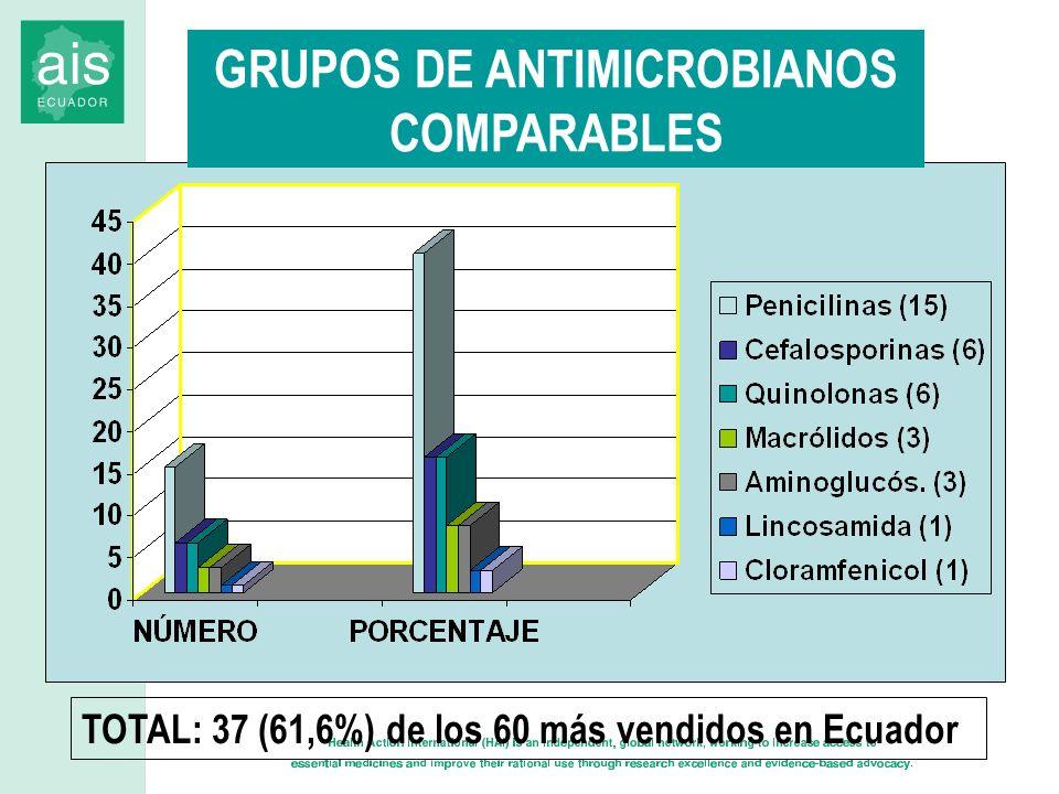 GRUPOS DE ANTIMICROBIANOS COMPARABLES