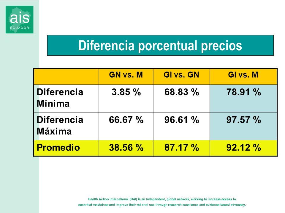 Diferencia porcentual precios