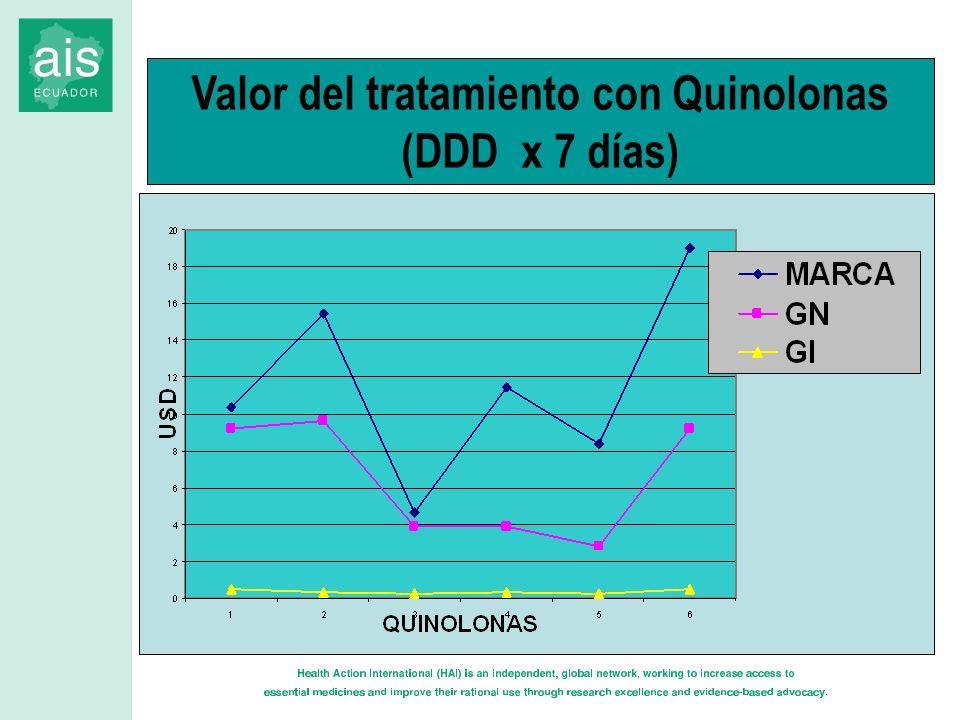 Valor del tratamiento con Quinolonas (DDD x 7 días)