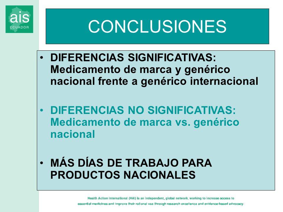 CONCLUSIONES DIFERENCIAS SIGNIFICATIVAS: Medicamento de marca y genérico nacional frente a genérico internacional.