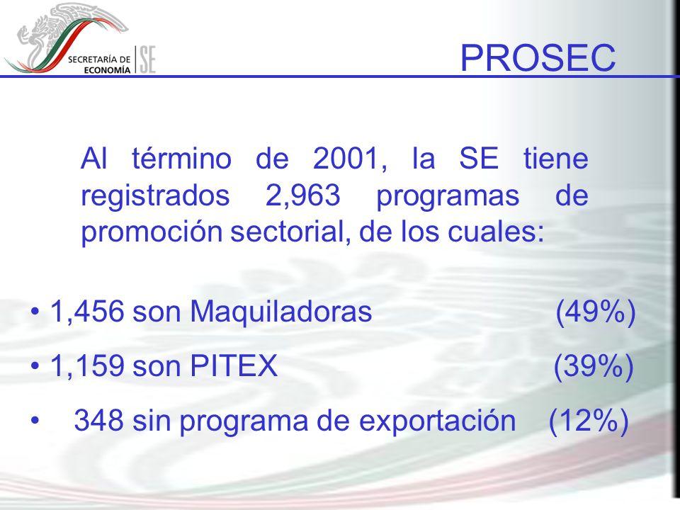 PROSEC Al término de 2001, la SE tiene registrados 2,963 programas de promoción sectorial, de los cuales: