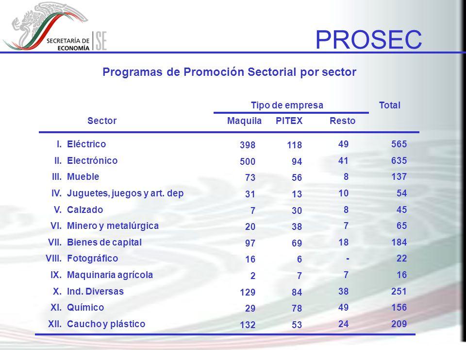 Programas de Promoción Sectorial por sector
