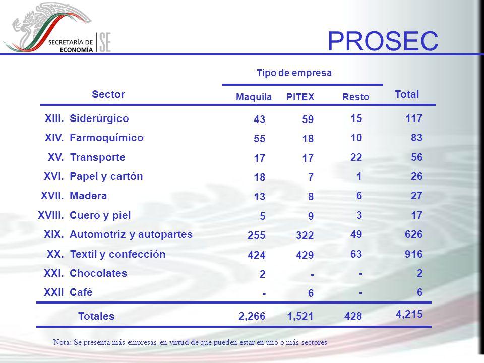 PROSEC Sector Total XIII. XIV. XV. XVI. XVII. XVIII. XIX. XX. XXI.