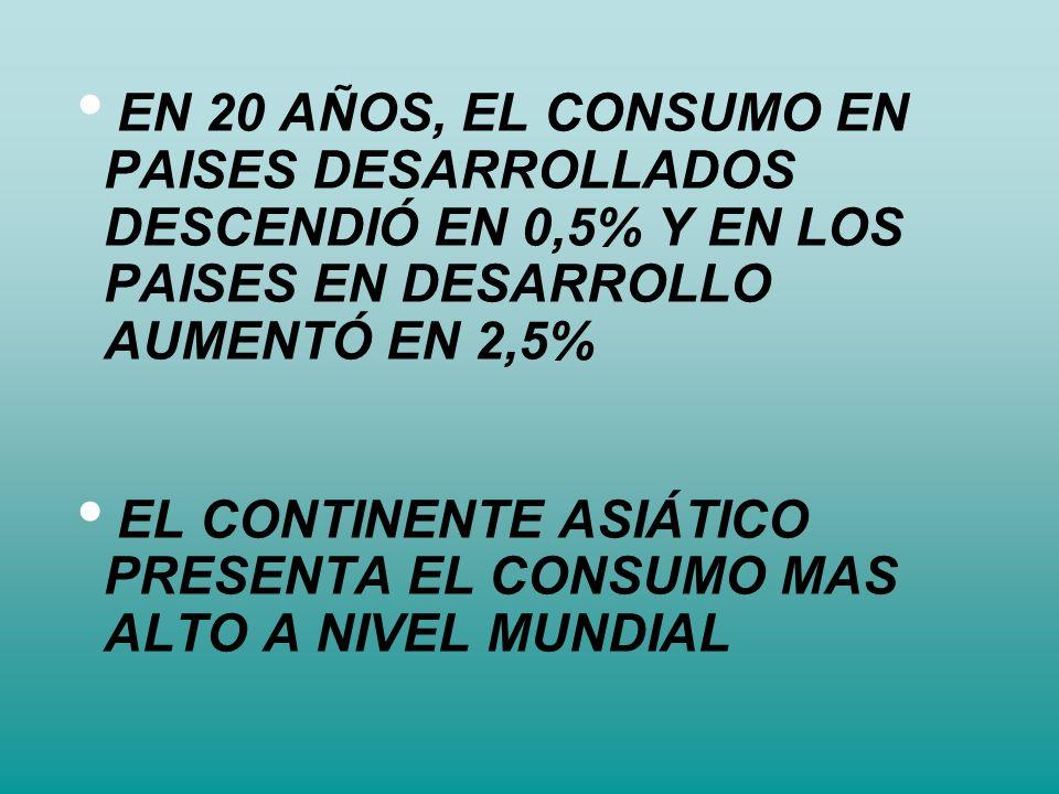 EN 20 AÑOS, EL CONSUMO EN PAISES DESARROLLADOS DESCENDIÓ EN 0,5% Y EN LOS PAISES EN DESARROLLO AUMENTÓ EN 2,5%