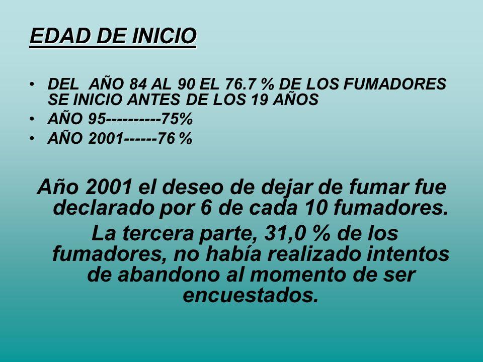 EDAD DE INICIO DEL AÑO 84 AL 90 EL 76.7 % DE LOS FUMADORES SE INICIO ANTES DE LOS 19 AÑOS. AÑO 95----------75%