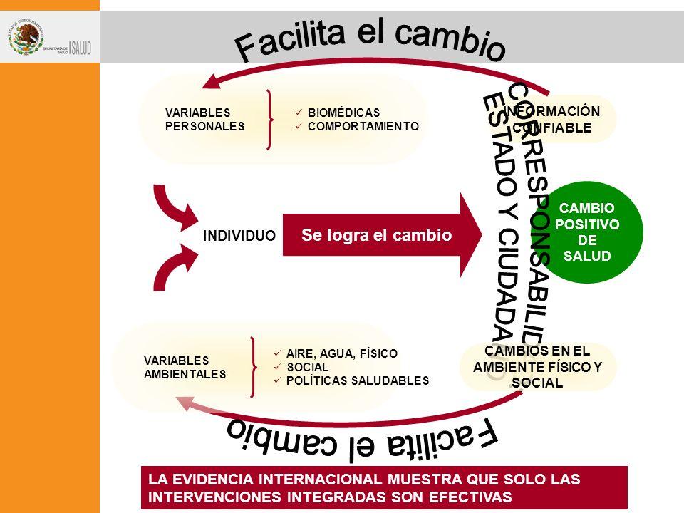 CAMBIO POSITIVO DE SALUD CAMBIOS EN EL AMBIENTE FÍSICO Y SOCIAL