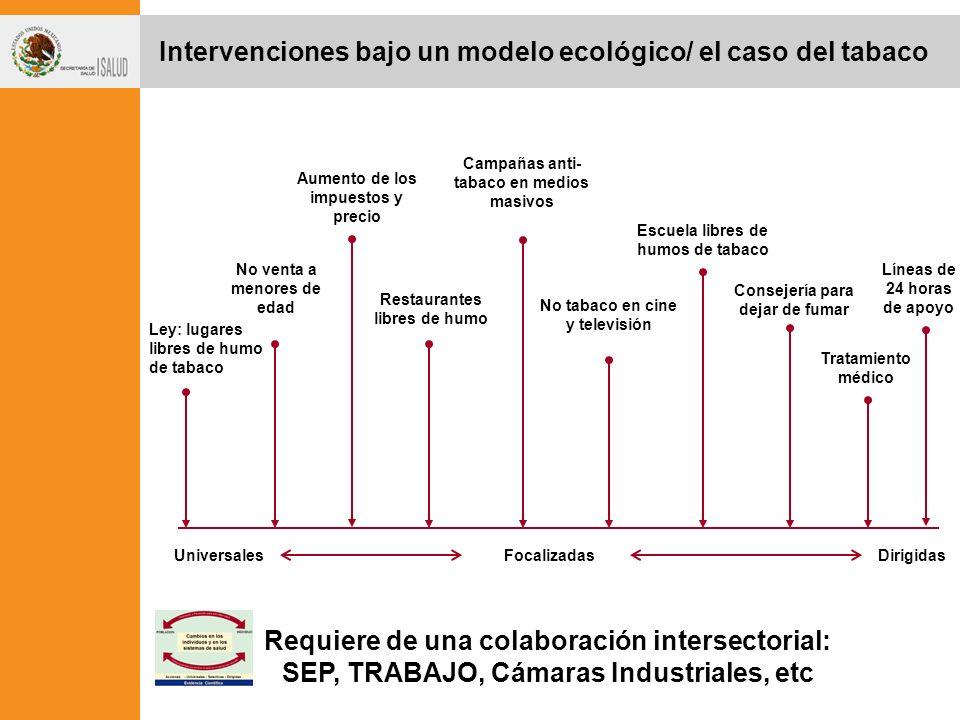 Intervenciones bajo un modelo ecológico/ el caso del tabaco
