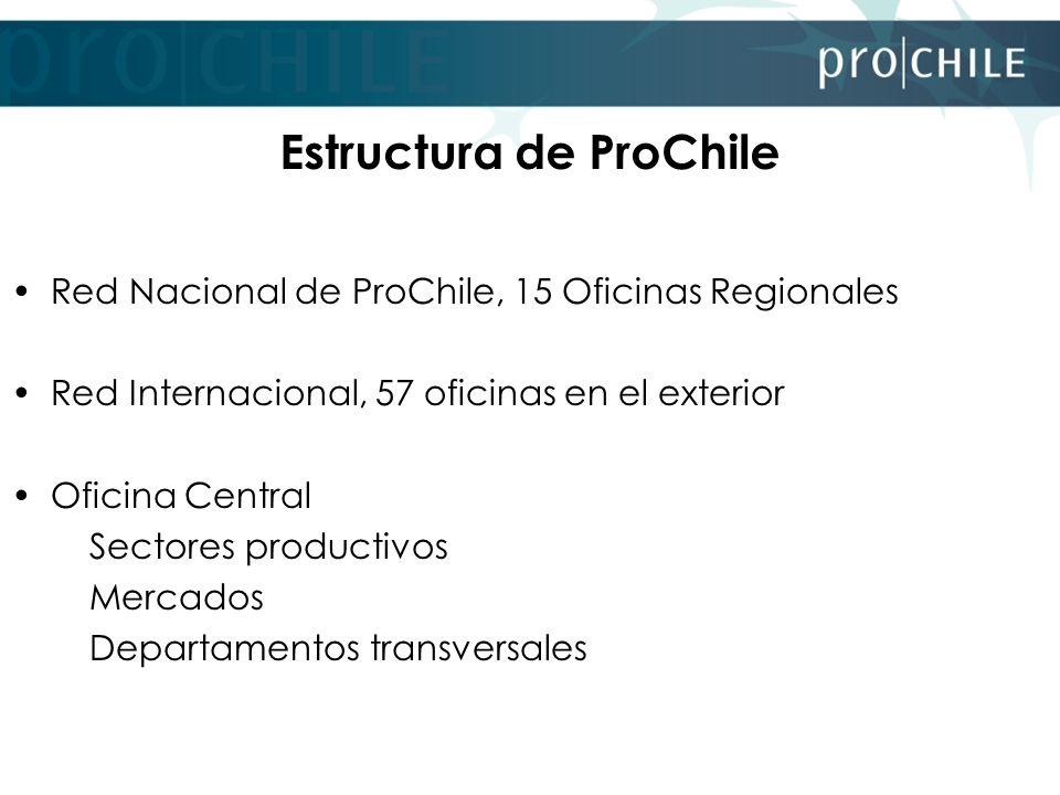 Estructura de ProChile