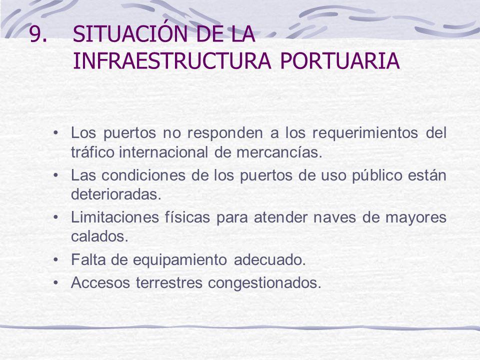 SITUACIÓN DE LA INFRAESTRUCTURA PORTUARIA