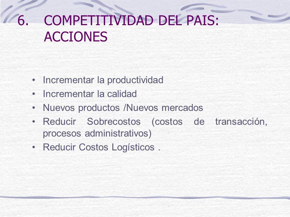 COMPETITIVIDAD DEL PAIS: ACCIONES