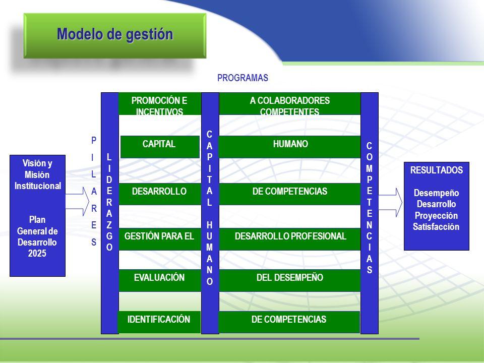 Modelo de gestión Visión y Misión Institucional
