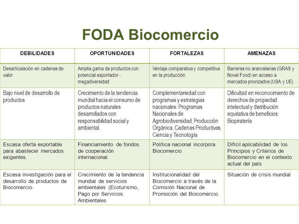 FODA Biocomercio Bajo nivel de desarrollo de productos