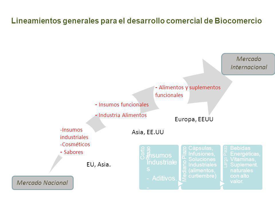 Lineamientos generales para el desarrollo comercial de Biocomercio