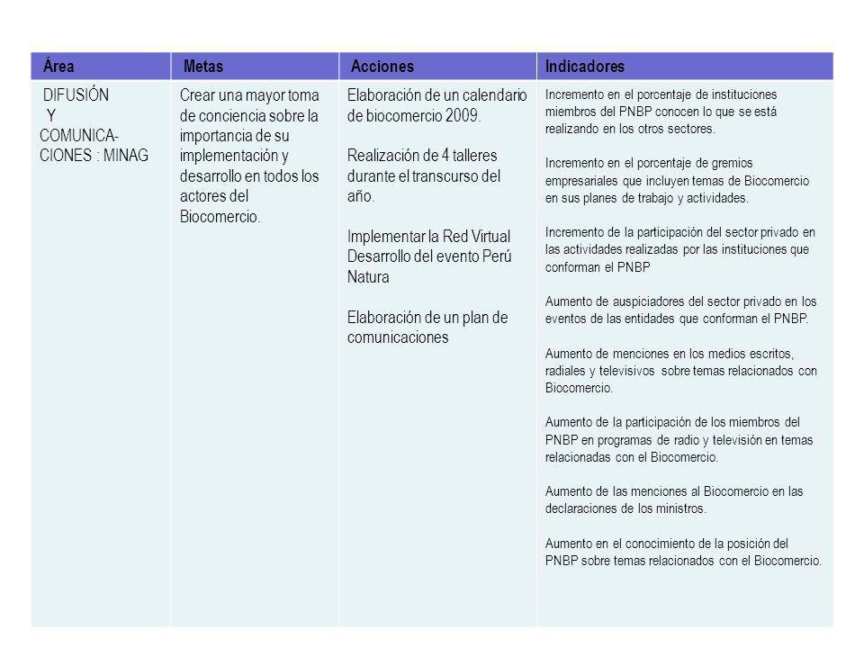 Promoción Comercial Área Metas Acciones Indicadores DIFUSIÓN Y