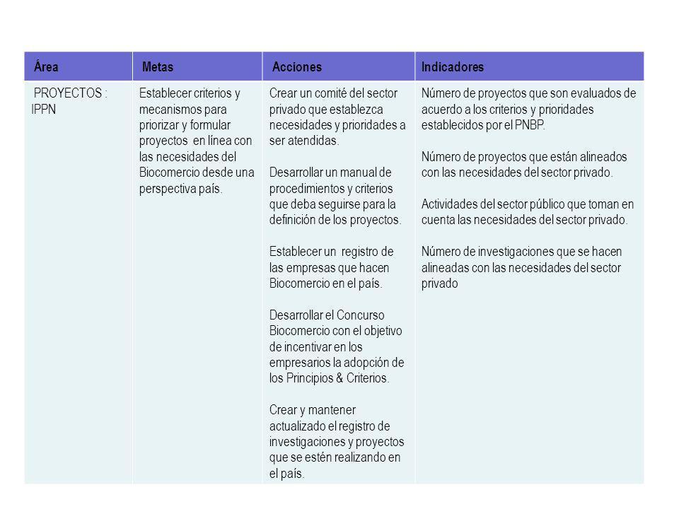 Área Metas Acciones Indicadores PROYECTOS : IPPN