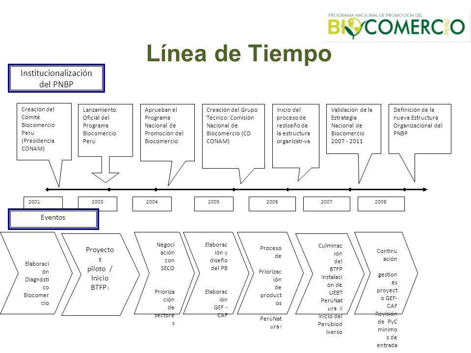 Línea de Tiempo Institucionalización del PNBP Eventos
