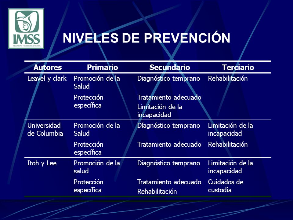 NIVELES DE PREVENCIÓN Autores Primario Secundario Terciario