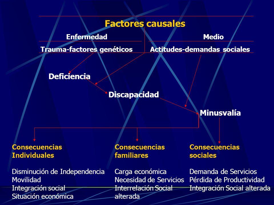 Trauma-factores genéticos Actitudes-demandas sociales