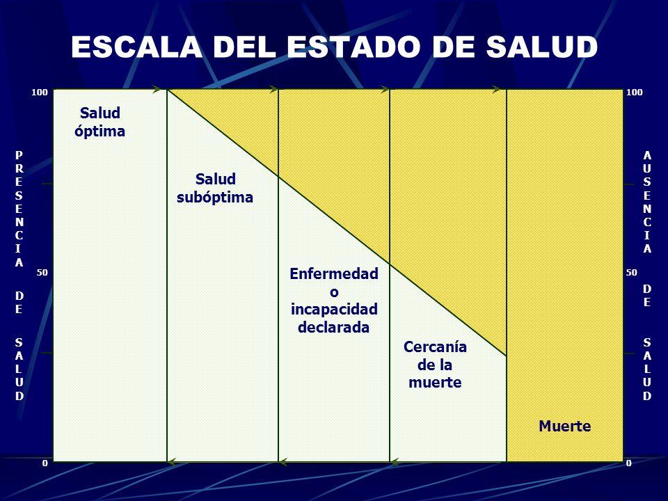 ESCALA DEL ESTADO DE SALUD