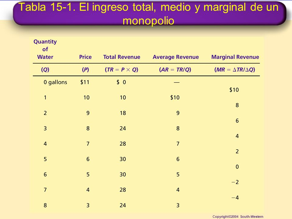 Tabla 15-1. El ingreso total, medio y marginal de un monopolio