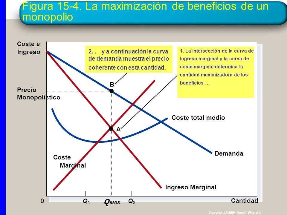 Figura 15-4. La maximización de beneficios de un monopolio