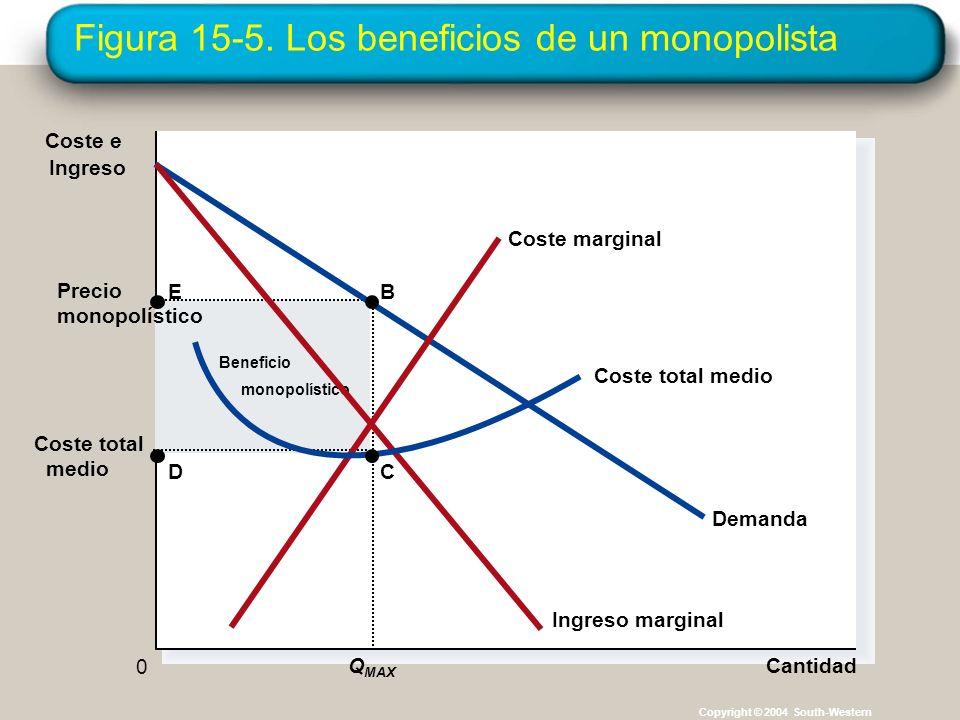Figura 15-5. Los beneficios de un monopolista