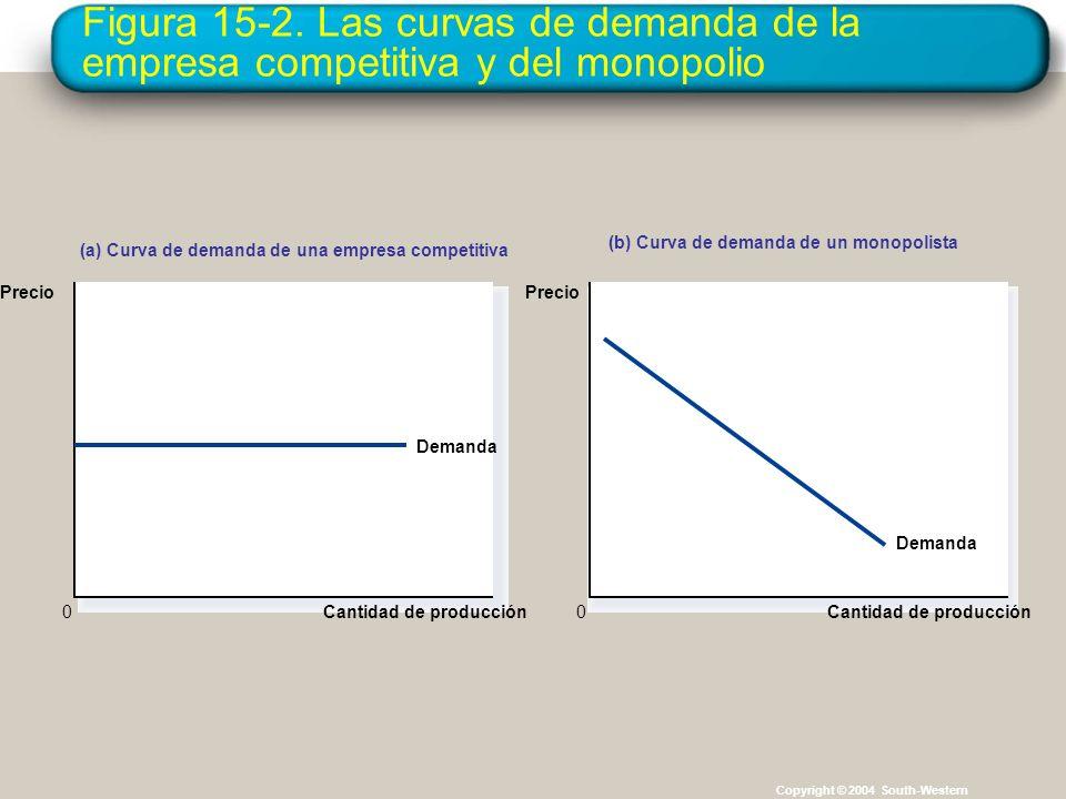 Figura 15-2. Las curvas de demanda de la empresa competitiva y del monopolio