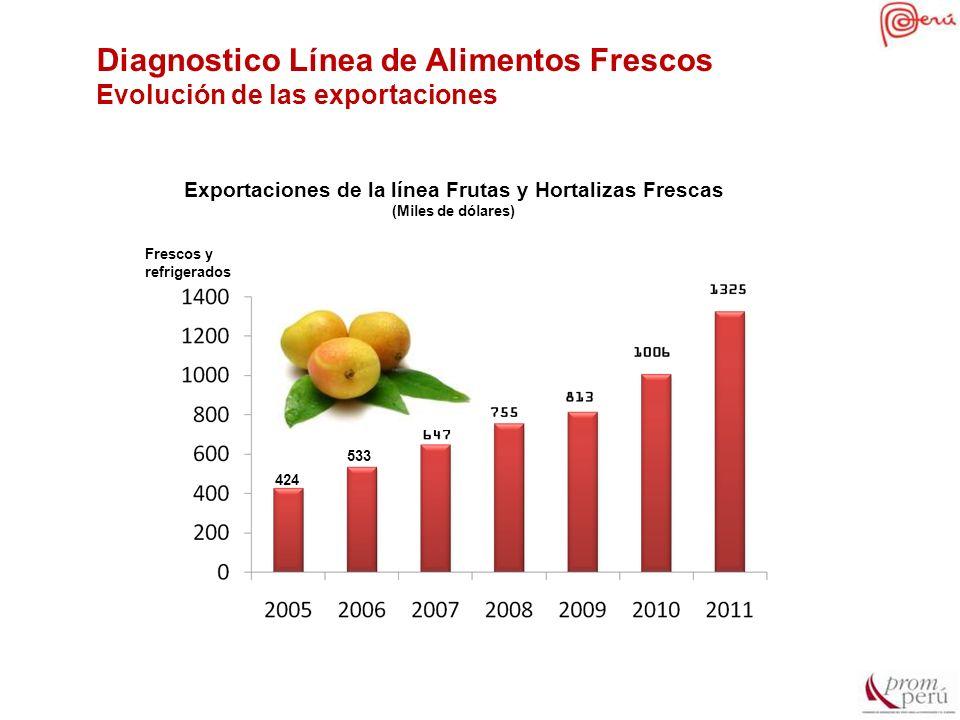 Exportaciones de la línea Frutas y Hortalizas Frescas