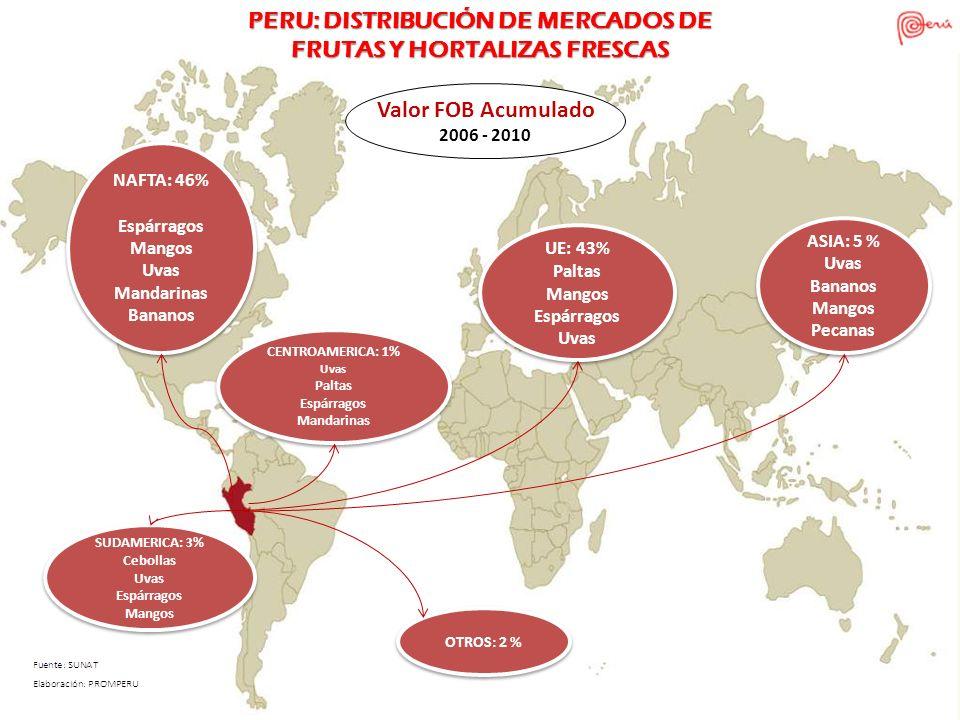 PERU: DISTRIBUCIÓN DE MERCADOS DE FRUTAS Y HORTALIZAS FRESCAS