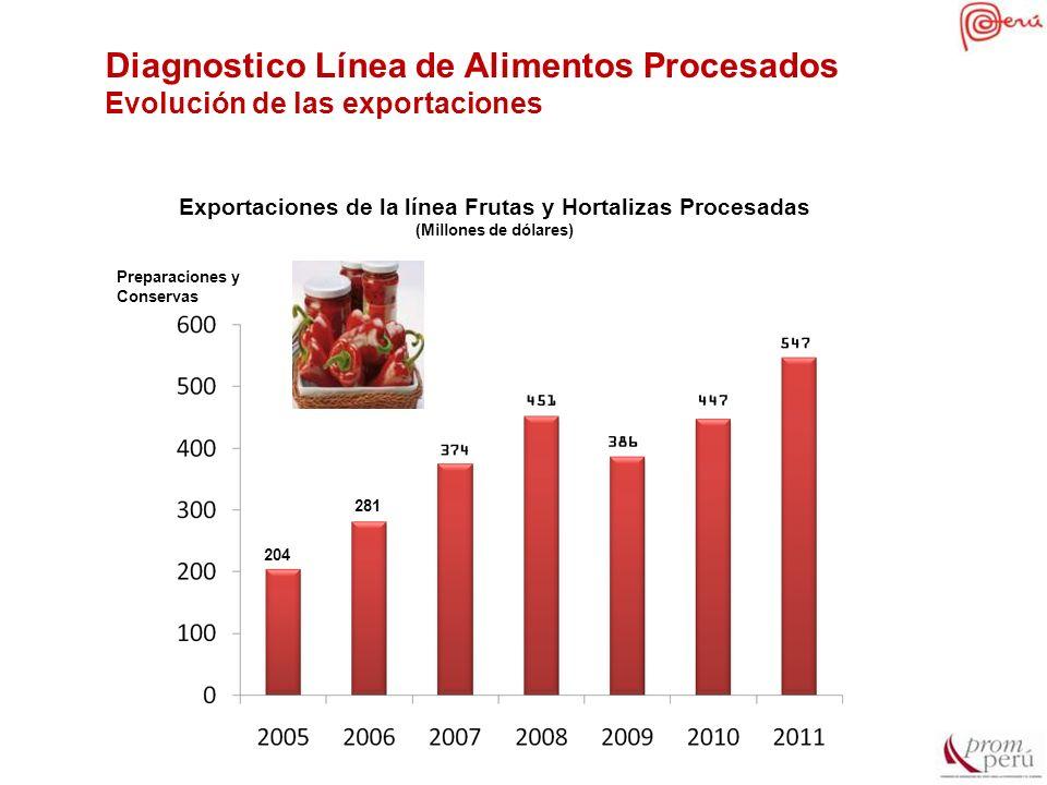 Exportaciones de la línea Frutas y Hortalizas Procesadas