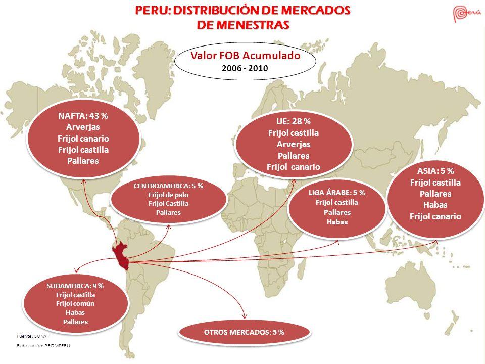 PERU: DISTRIBUCIÓN DE MERCADOS