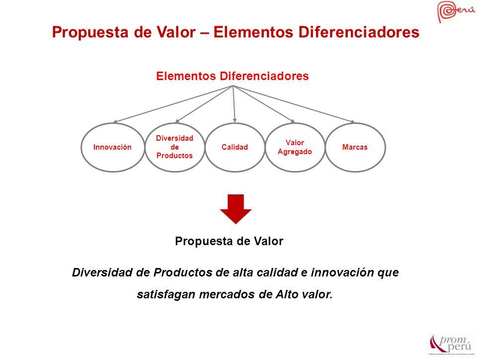 Elementos Diferenciadores Diversidad de Productos