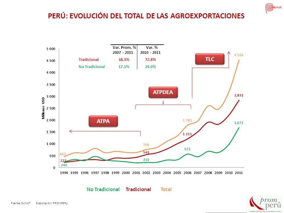 PERÚ: EVOLUCIÓN DEL TOTAL DE LAS AGROEXPORTACIONES