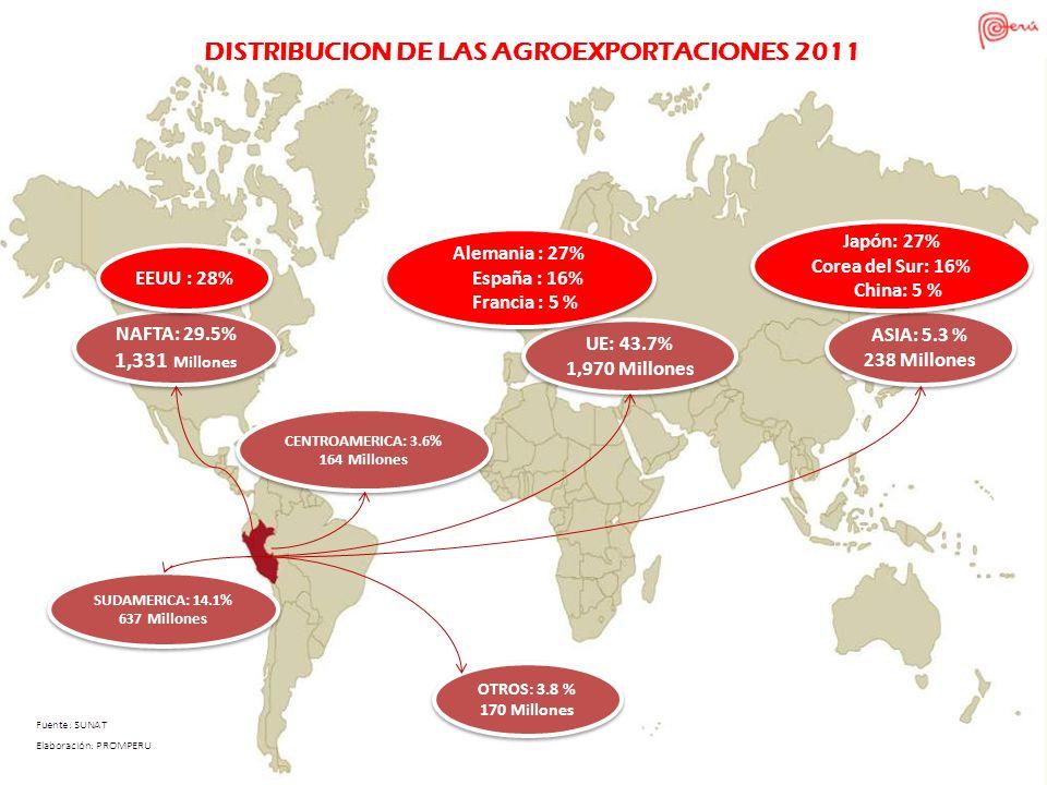 DISTRIBUCION DE LAS AGROEXPORTACIONES 2011