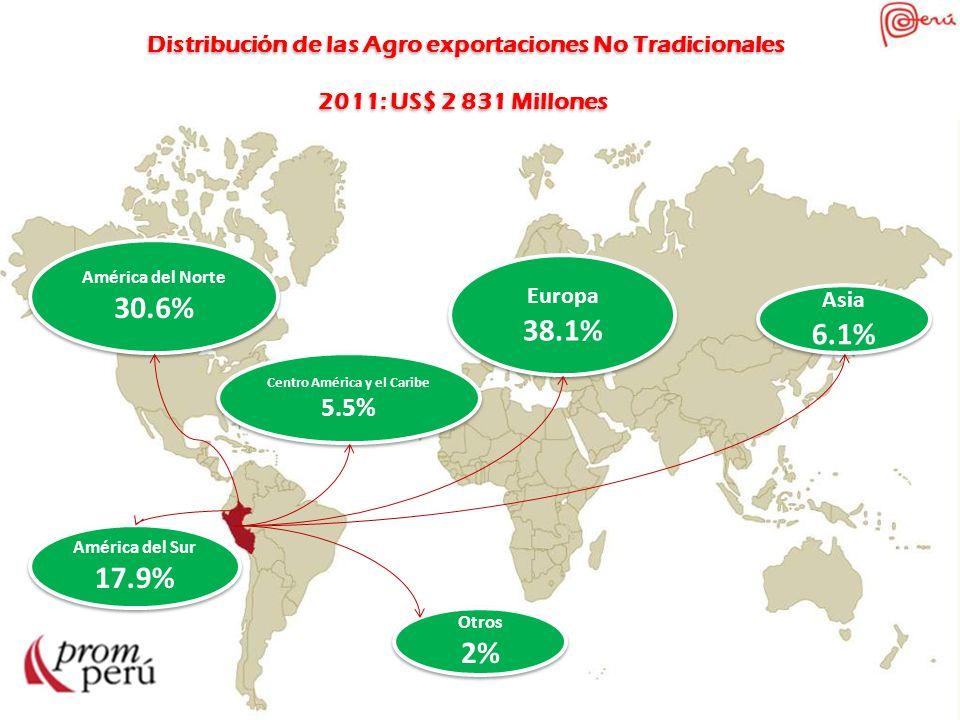 Distribución de las Agro exportaciones No Tradicionales